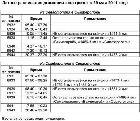брянский жд вокзал расписание поездов в симферополь