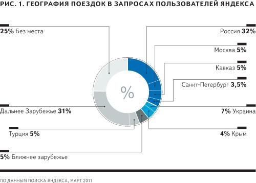 График Яндекса о туристических предпочтениях пользователей
