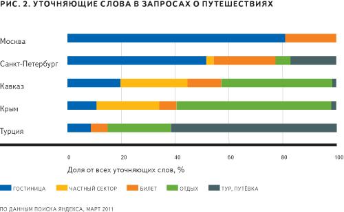График Яндекса о наиболее популярных курортных регионах