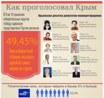 Выборы в Крыму, результаты