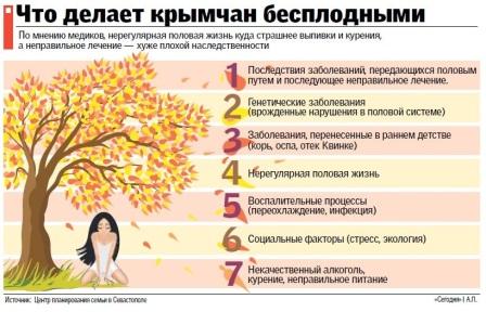 Бесплодие, инфографик