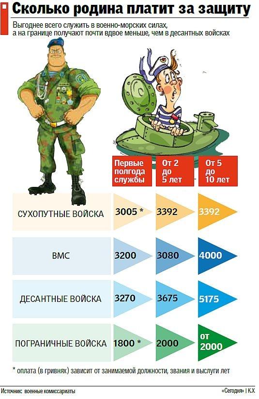 Контрактная служба в Крыму оказалась самой высокооплачиваемой в Украине