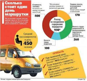 """Один день содержания маршрутного такси (""""Сегодня"""")"""