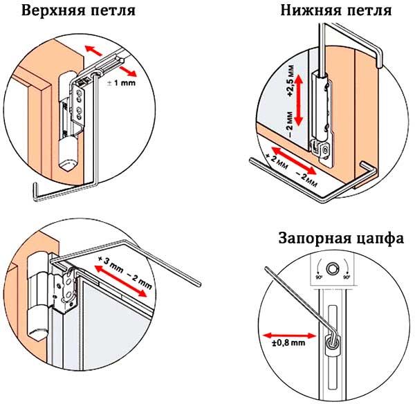 regulirovka-pvh-dverei