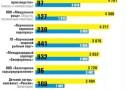 """Крымская газета составила рейтинг """"самых щедрых работодателей"""""""