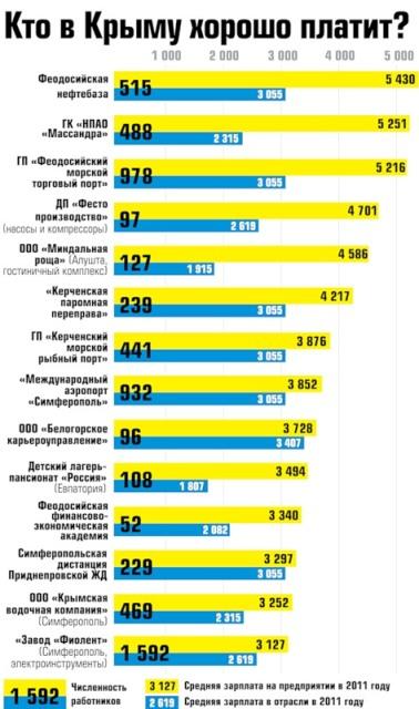 Где в Крыму больше всего платят