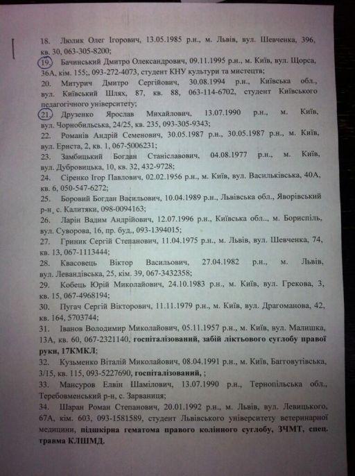 Списки 2